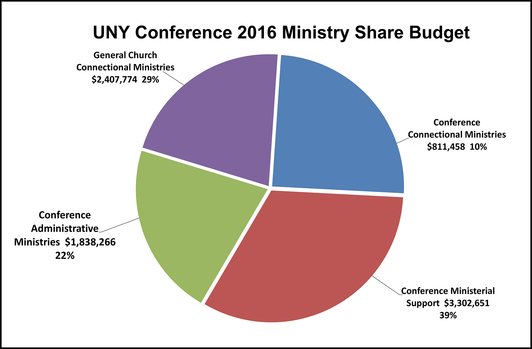 2015 annual conference faqs the upper ny conference please share a pie chart of the 2016 ministry share budget nvjuhfo Gallery